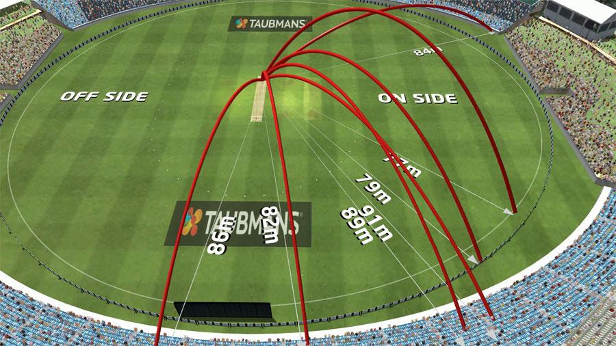 Virtual Eye The Story Of Virtual Eye Cricket