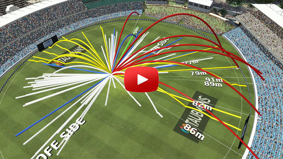 Virtual Eye - Virtual Eye Cricket